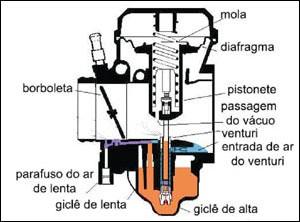 carburacao-3-sistemas-de-aceleracao-e-sincronizando-carburacao-41